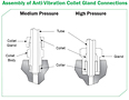Assembly of Anti-Vibration Collet Gland